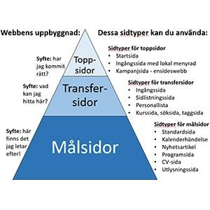 sidtypspyramid-300.jpg