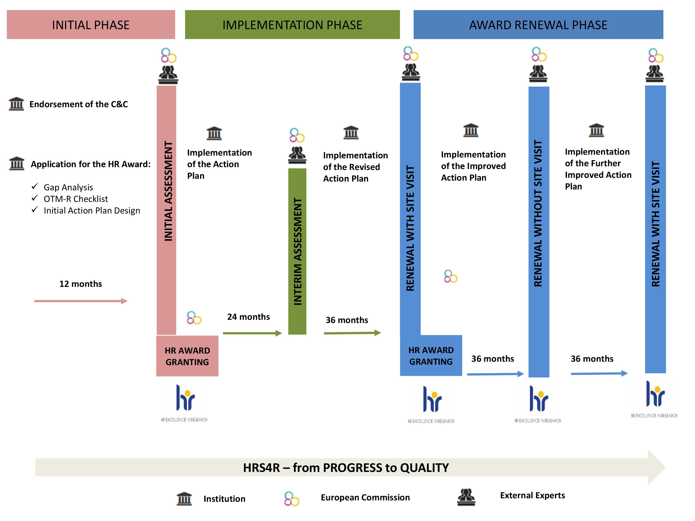Flödesschema för HRS4R