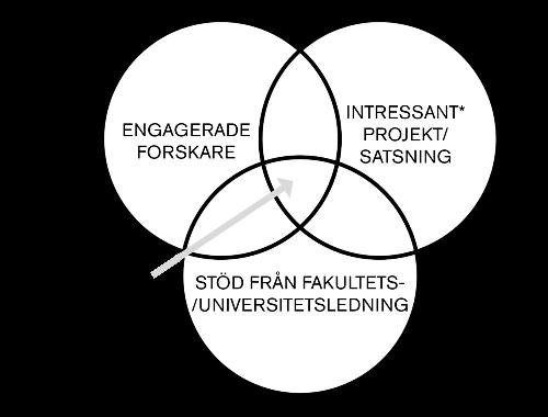 Venndiagram - engagerade forskare, stödjande ledning,  intressant projekt